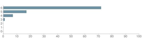 Chart?cht=bhs&chs=500x140&chbh=10&chco=6f92a3&chxt=x,y&chd=t:72,17,7,1,0,0,0&chm=t+72%,333333,0,0,10|t+17%,333333,0,1,10|t+7%,333333,0,2,10|t+1%,333333,0,3,10|t+0%,333333,0,4,10|t+0%,333333,0,5,10|t+0%,333333,0,6,10&chxl=1:|other|indian|hawaiian|asian|hispanic|black|white